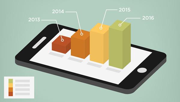 mobile-rtb-growth